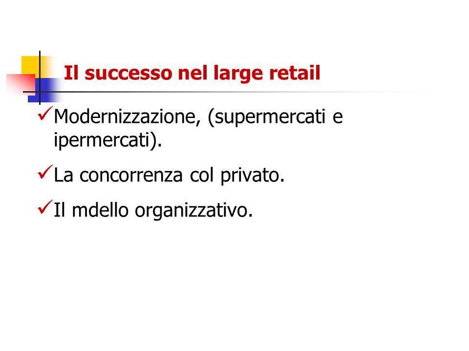 Il successo nel large retail Modernizzazione, (supermercati e ipermercati). La concorrenza col privato. Il mdello organizzativo.