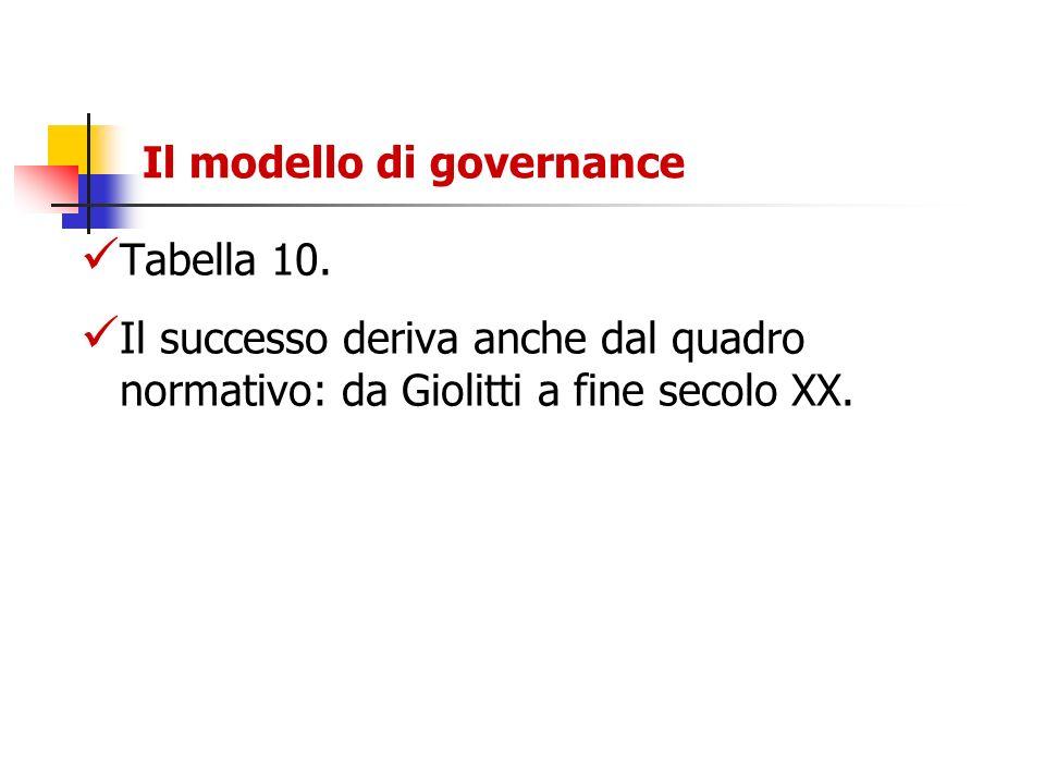 Il modello di governance Tabella 10. Il successo deriva anche dal quadro normativo: da Giolitti a fine secolo XX.