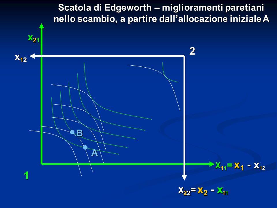 x21x21x21x21 Scatola di Edgeworth – miglioramenti paretiani nello scambio, a partire dallallocazione iniziale A. A x12x12x12x12 B. X 11 = x 1 - x 12 X