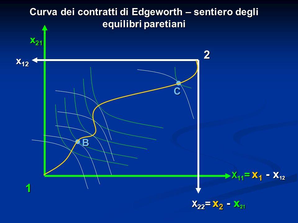 X 11 = x 1 - x 12 x 21 Curva dei contratti di Edgeworth – sentiero degli equilibri paretiani x 12 B. C X 22 = x 2 - x 21. 1 2