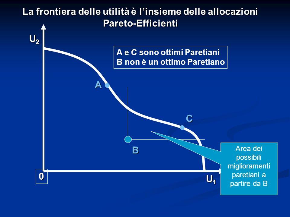 A B 0 U1U1U1U1 U2U2U2U2 C La frontiera delle utilità è linsieme delle allocazioni Pareto-Efficienti.. A e C sono ottimi Paretiani B non è un ottimo Pa