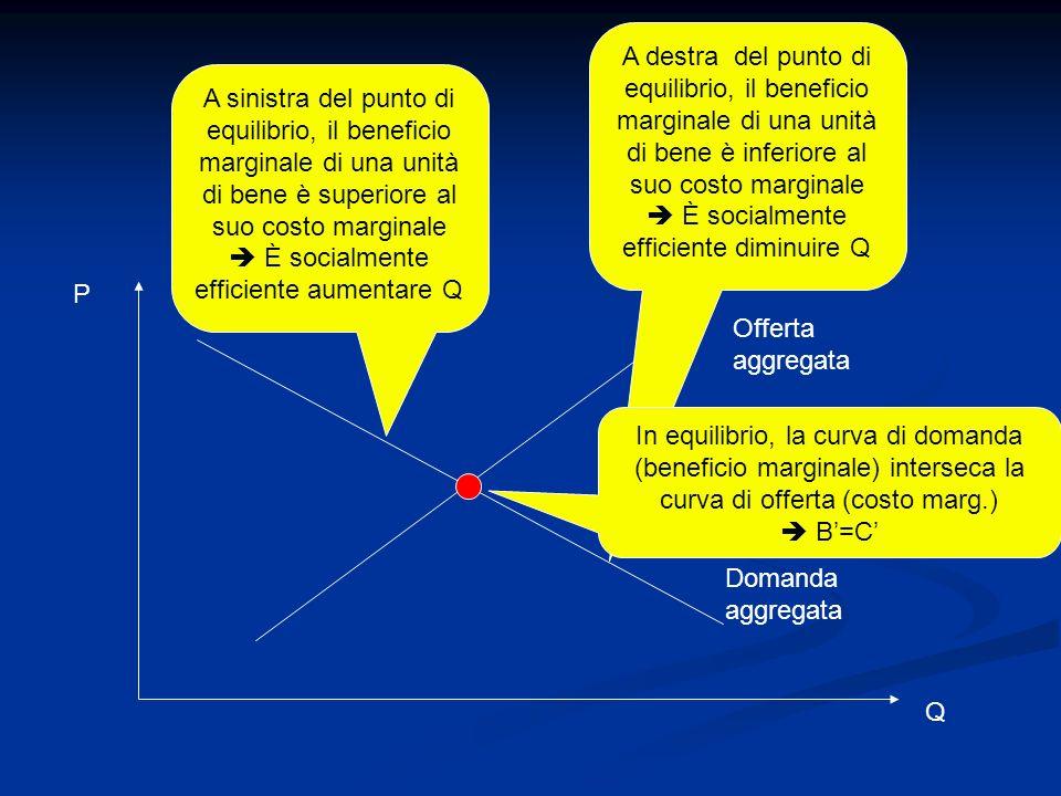 Offerta aggregata Domanda aggregata P Q A sinistra del punto di equilibrio, il beneficio marginale di una unità di bene è superiore al suo costo margi
