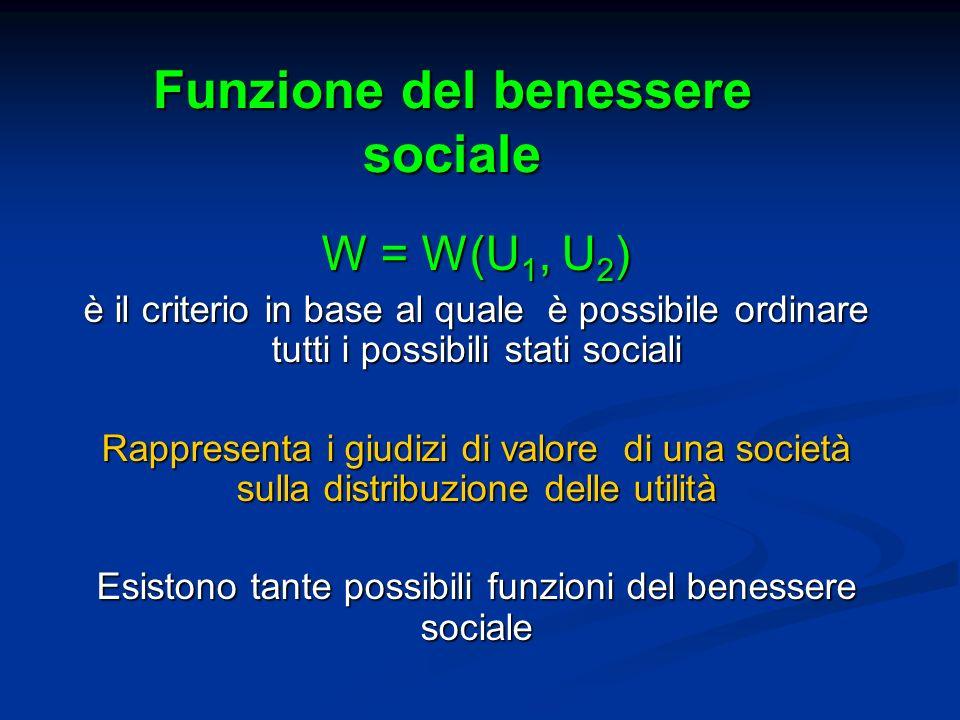 Funzione del benessere sociale W = W(U 1, U 2 ) è il criterio in base al quale è possibile ordinare tutti i possibili stati sociali Rappresenta i giud