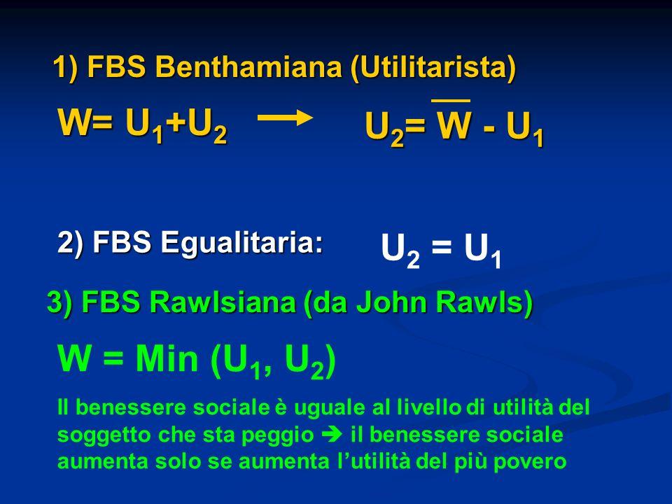 1) FBS Benthamiana (Utilitarista) W= U 1 +U 2 2) FBS Egualitaria: U 2 = U 1 3) FBS Rawlsiana (da John Rawls) W = Min (U 1, U 2 ) Il benessere sociale