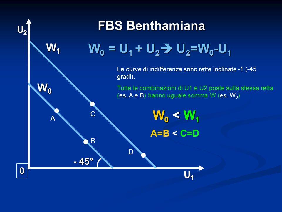 FBS Benthamiana 0 U1U1U1U1 U2U2U2U2 - 45° W 0 = U 1 + U 2 U 2 =W 0 -U 1 W0W0W0W0 W1W1W1W1 W 0 < W 1 Le curve di indifferenza sono rette inclinate -1 (