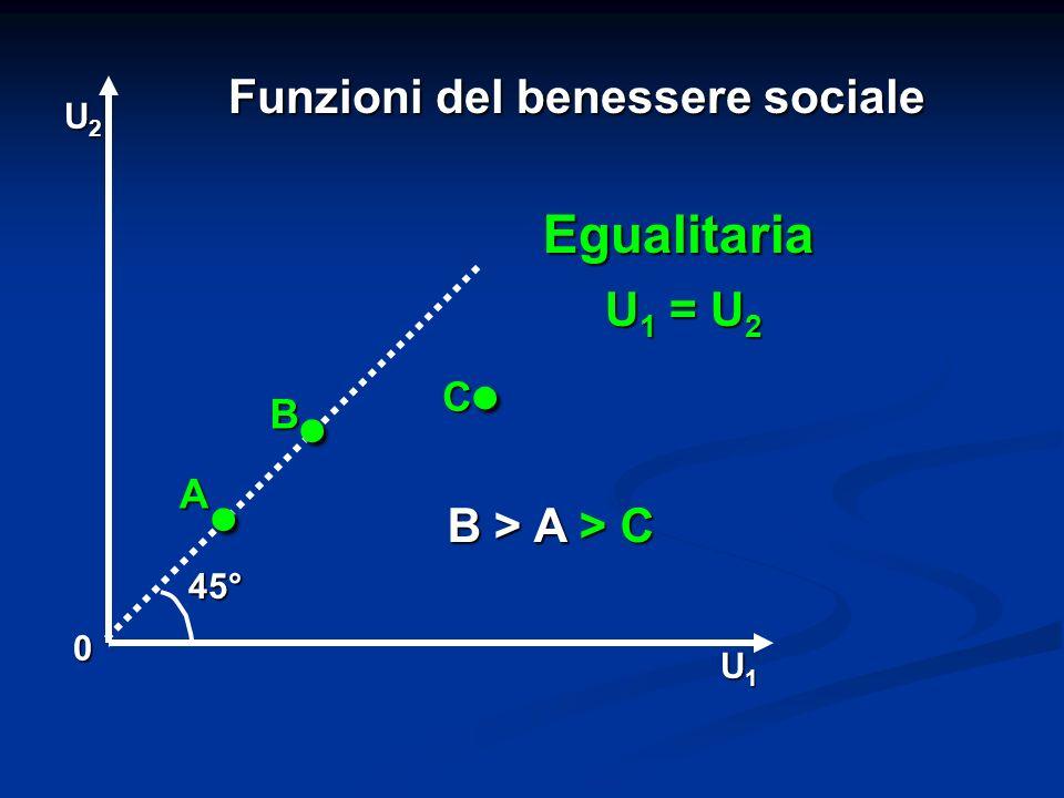 Funzioni del benessere sociale 0 U1U1U1U1 U2U2U2U2 45° U 1 = U 2 Egualitaria.. A B B > A > C B > A > C C.