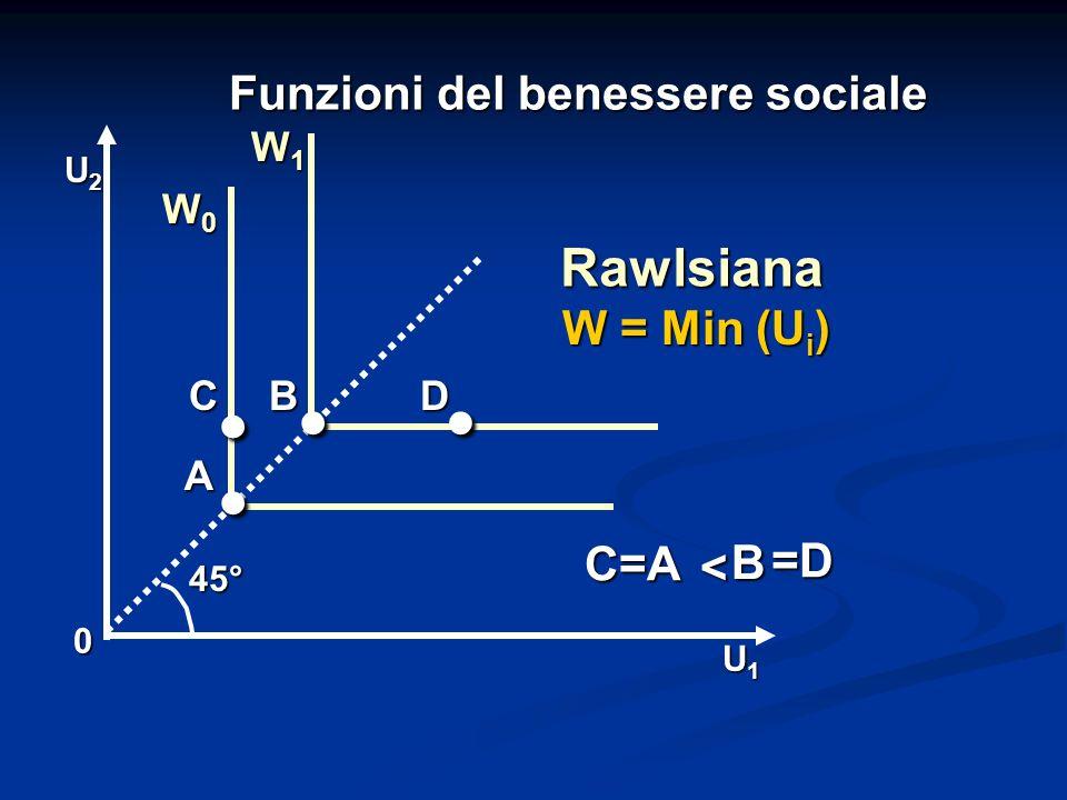 Funzioni del benessere sociale 0 U1U1U1U1 U2U2U2U2 45° Rawlsiana A D C=A C=A C.. B.. W0W0W0W0 W1W1W1W1 W = Min (U i ) B < =D