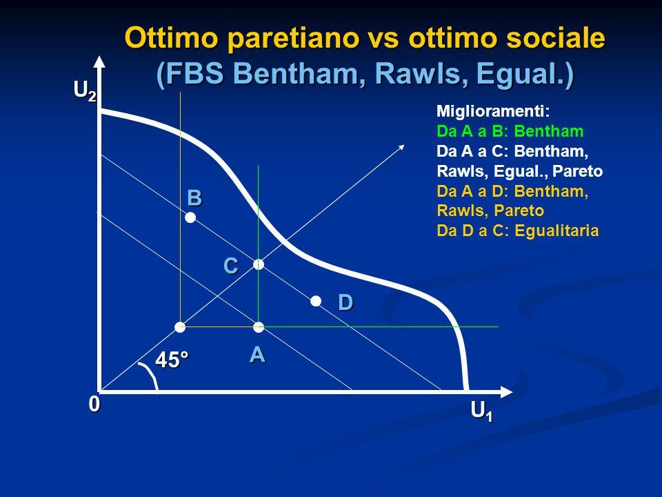A B 0 U1U1U1U1 U2U2U2U2 C Ottimo paretiano vs ottimo sociale (FBS Bentham, Rawls, Egual.) 45° D Miglioramenti: Da A a B: Bentham Da A a C: Bentham, Ra