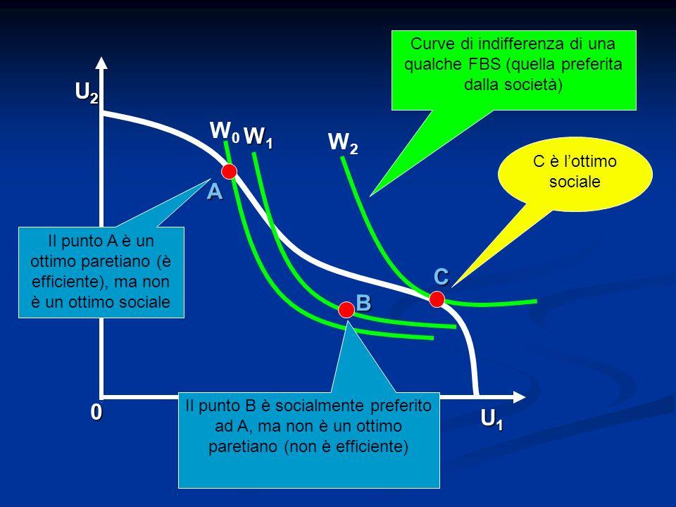 A B 0 U1U1U1U1 U2U2U2U2 C W0W0 W1W1W1W1 W2W2 Curve di indifferenza di una qualche FBS (quella preferita dalla società) Il punto A è un ottimo paretian