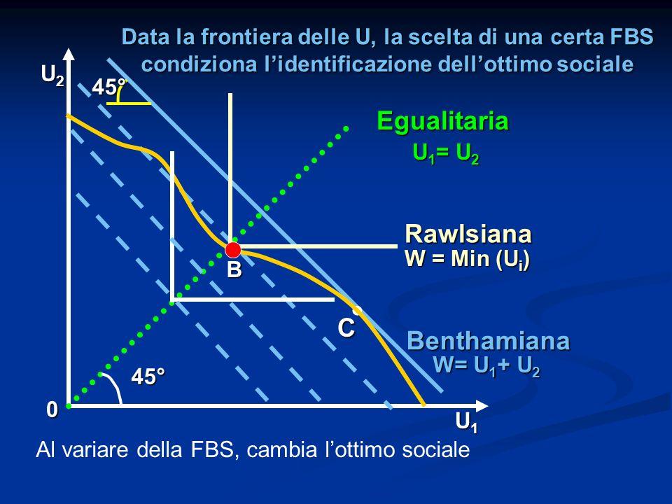 Data la frontiera delle U, la scelta di una certa FBS condiziona lidentificazione dellottimo sociale B 0 U1U1U1U1 U2U2U2U2 C Egualitaria Benthamiana.