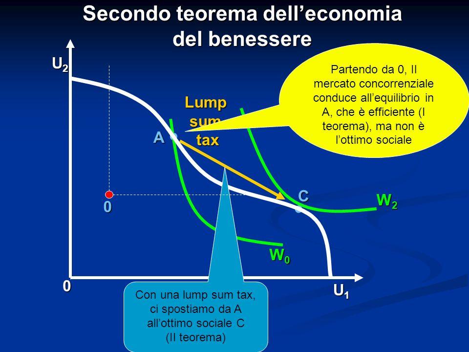A 0 U1U1U1U1 U2U2U2U2 C Secondo teorema delleconomia del benessere. Lumpsumtax W0 W0 W0 W0 W2 W2 W2 W2. Partendo da 0, Il mercato concorrenziale condu