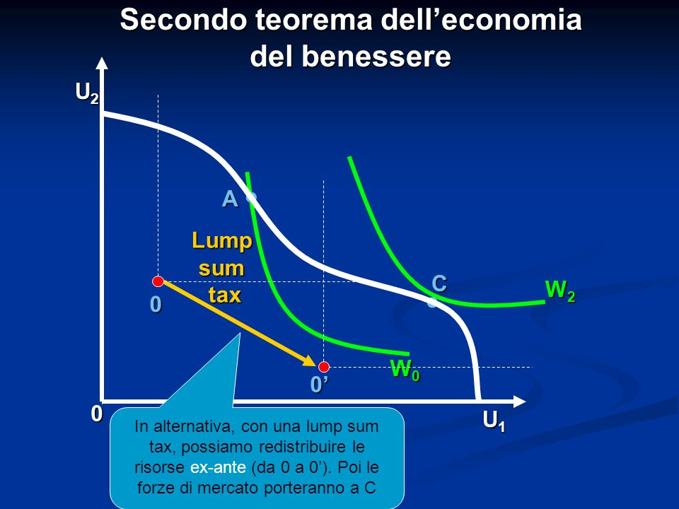 A 0 U1U1U1U1 U2U2U2U2 C Secondo teorema delleconomia del benessere. Lumpsumtax W0 W0 W0 W0 W2 W2 W2 W2. In alternativa, con una lump sum tax, possiamo