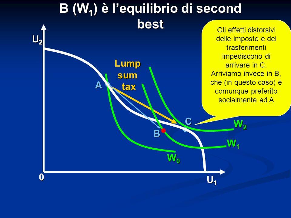 A B 0 U1U1U1U1 U2U2U2U2 C B (W 1 ) è lequilibrio di second best. Lumpsumtax W0 W0 W0 W0 W1 W1 W1 W1 W2 W2 W2 W2. Gli effetti distorsivi delle imposte