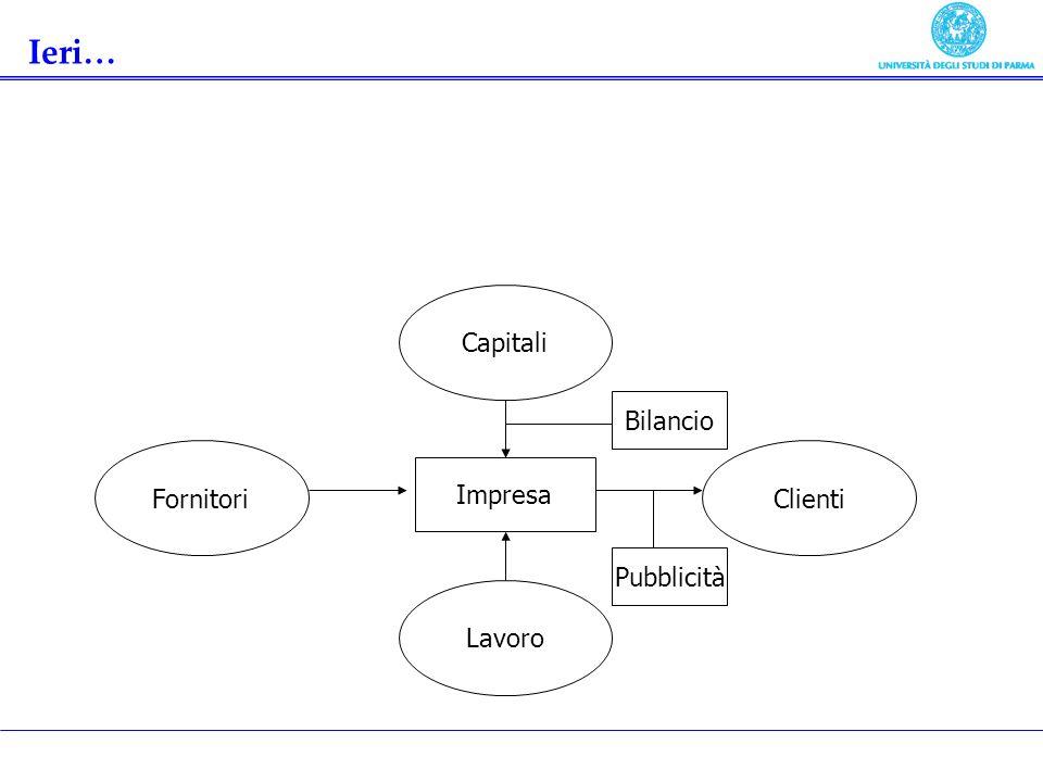 Fornitori Capitali Lavoro Clienti Impresa Pubblicità Bilancio Ieri…