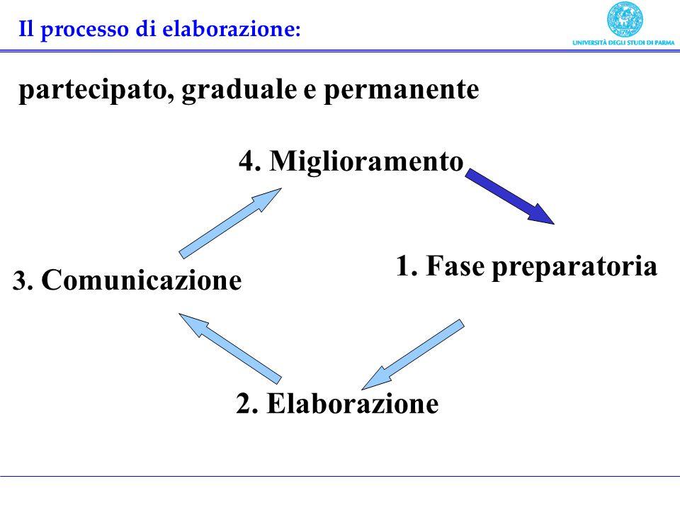 1. Fase preparatoria 2. Elaborazione 3. Comunicazione 4. Miglioramento Il processo di elaborazione: partecipato, graduale e permanente