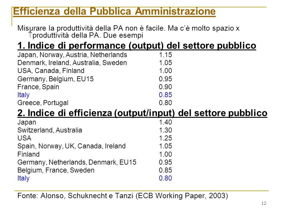 12 Misurare la produttività della PA non è facile.
