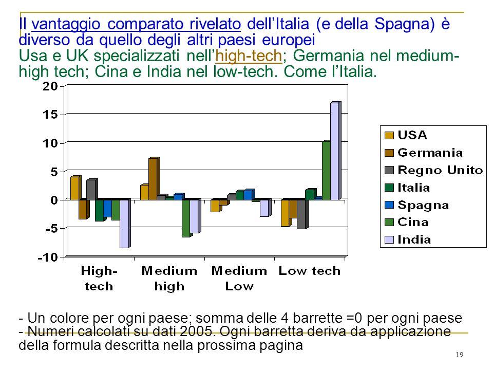 19 Il vantaggio comparato rivelato dellItalia (e della Spagna) è diverso da quello degli altri paesi europei Usa e UK specializzati nellhigh-tech; Germania nel medium- high tech; Cina e India nel low-tech.