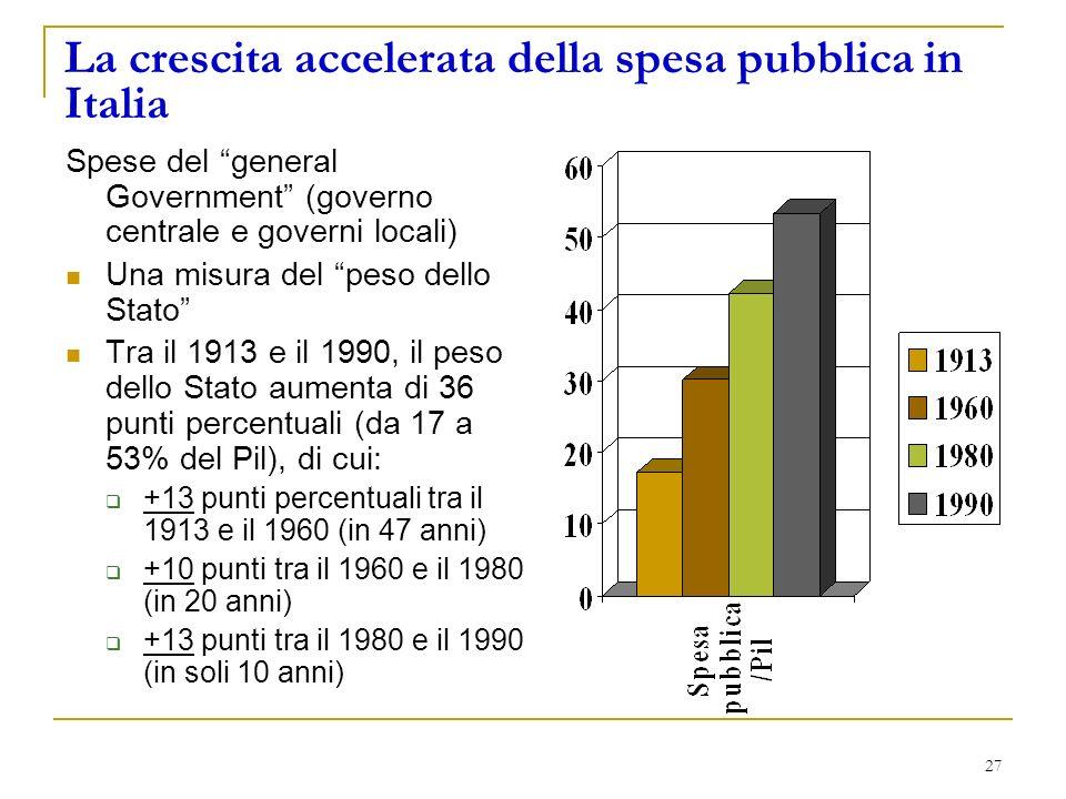 27 La crescita accelerata della spesa pubblica in Italia Spese del general Government (governo centrale e governi locali) Una misura del peso dello Stato Tra il 1913 e il 1990, il peso dello Stato aumenta di 36 punti percentuali (da 17 a 53% del Pil), di cui: +13 punti percentuali tra il 1913 e il 1960 (in 47 anni) +10 punti tra il 1960 e il 1980 (in 20 anni) +13 punti tra il 1980 e il 1990 (in soli 10 anni)