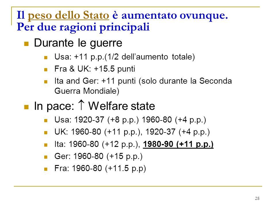 28 Il peso dello Stato è aumentato ovunque.