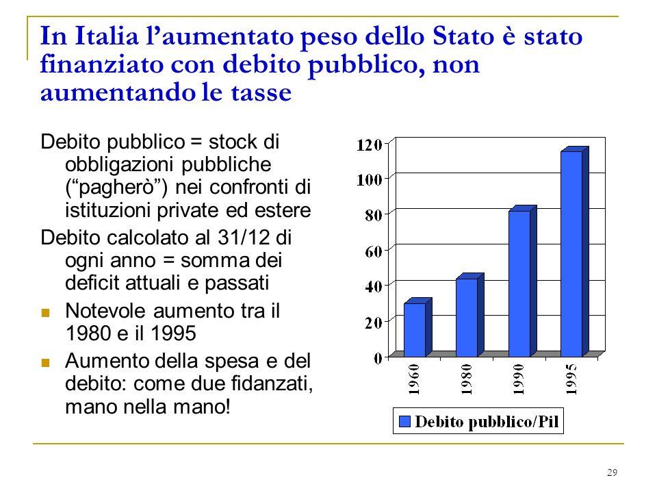 29 In Italia laumentato peso dello Stato è stato finanziato con debito pubblico, non aumentando le tasse Debito pubblico = stock di obbligazioni pubbliche (pagherò) nei confronti di istituzioni private ed estere Debito calcolato al 31/12 di ogni anno = somma dei deficit attuali e passati Notevole aumento tra il 1980 e il 1995 Aumento della spesa e del debito: come due fidanzati, mano nella mano!