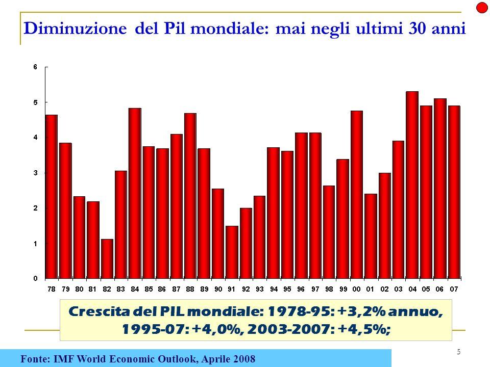 5 Crescita del PIL mondiale: 1978-95: +3,2% annuo, 1995-07: +4,0%, 2003-2007: +4,5%; Diminuzione del Pil mondiale: mai negli ultimi 30 anni Fonte: IMF World Economic Outlook, Aprile 2008