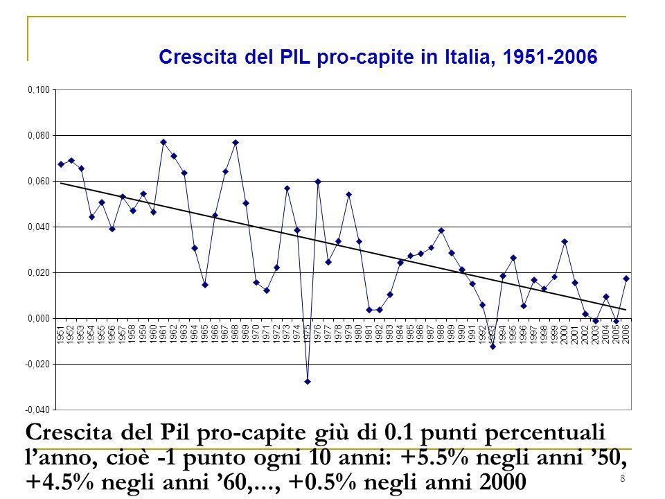 8 Crescita del Pil pro-capite giù di 0.1 punti percentuali lanno, cioè -1 punto ogni 10 anni: +5.5% negli anni 50, +4.5% negli anni 60,..., +0.5% negli anni 2000