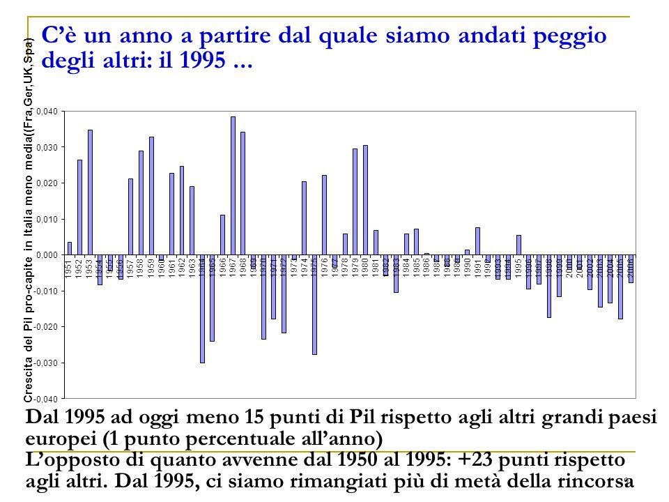 9 Cè un anno a partire dal quale siamo andati peggio degli altri: il 1995...