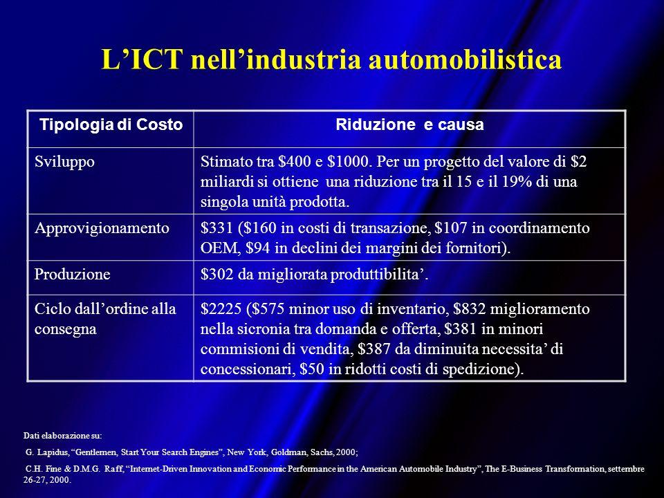 LICT nellindustria automobilistica Tipologia di CostoRiduzione e causa SviluppoStimato tra $400 e $1000.