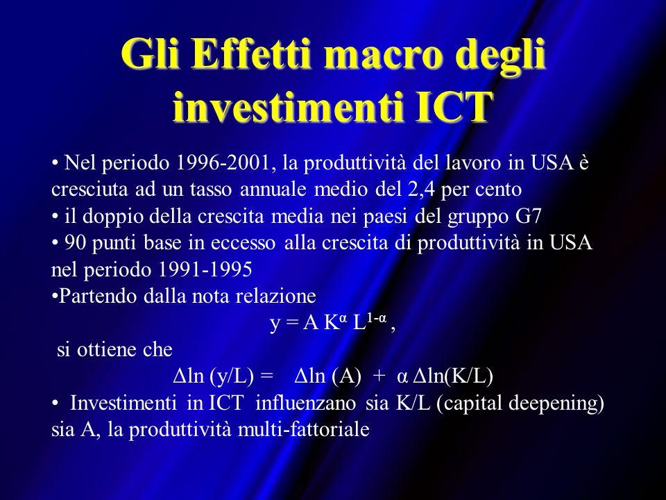 Gli Effetti macro degli investimenti ICT Nel periodo 1996-2001, la produttività del lavoro in USA è cresciuta ad un tasso annuale medio del 2,4 per cento il doppio della crescita media nei paesi del gruppo G7 90 punti base in eccesso alla crescita di produttività in USA nel periodo 1991-1995 Partendo dalla nota relazione y = A K α L 1-α, si ottiene che Δln (y/L) = Δln (A) + α Δln(K/L) Investimenti in ICT influenzano sia K/L (capital deepening) sia A, la produttività multi-fattoriale