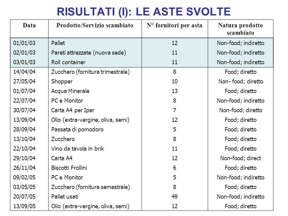 RISULTATI (I): LE ASTE SVOLTE DataProdotto/Servizio scambiatoN° fornitori per astaNatura prodotto scambiato 01/01/03Pallet12Non-food; indiretto 02/01/
