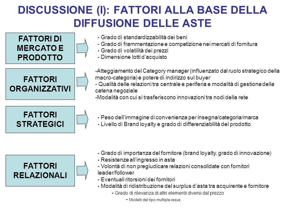 DISCUSSIONE (I): FATTORI ALLA BASE DELLA DIFFUSIONE DELLE ASTE - Grado di standardizzabilità dei beni - Grado di frammentazione e competizione nei mer