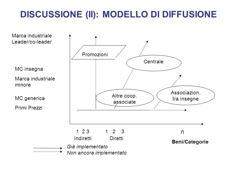 DISCUSSIONE (II): MODELLO DI DIFFUSIONE Beni/Categorie IndirettiDiretti Primi Prezzi MC insegna MC generica Marca industriale minore 1 2 3 Promozioni