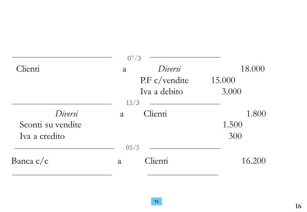 16 07/3 Clienti a Diversi 18.000 P.F c/vendite 15.000 Iva a debito 3.000 Banca c/c aClienti 16.200 DiversiaClienti 1.800 Sconti su vendite 1.500 Iva a credito 300 15/3 05/5