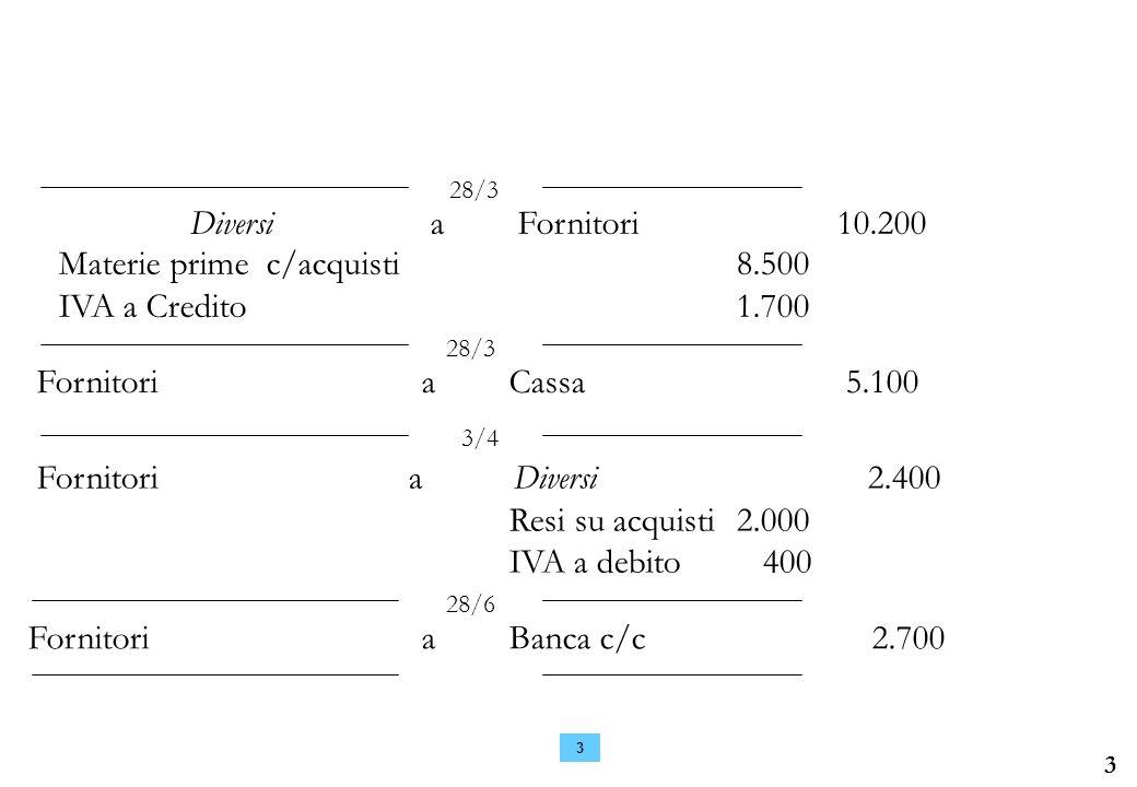 3 3 DiversiaFornitori 10.200 Materie prime c/acquisti8.500 IVA a Credito 1.700 28/3 FornitoriaCassa 5.100 28/3 Fornitori a Diversi 2.400 Resi su acquisti2.000 IVA a debito 400 3/4 Fornitori aBanca c/c 2.700 28/6
