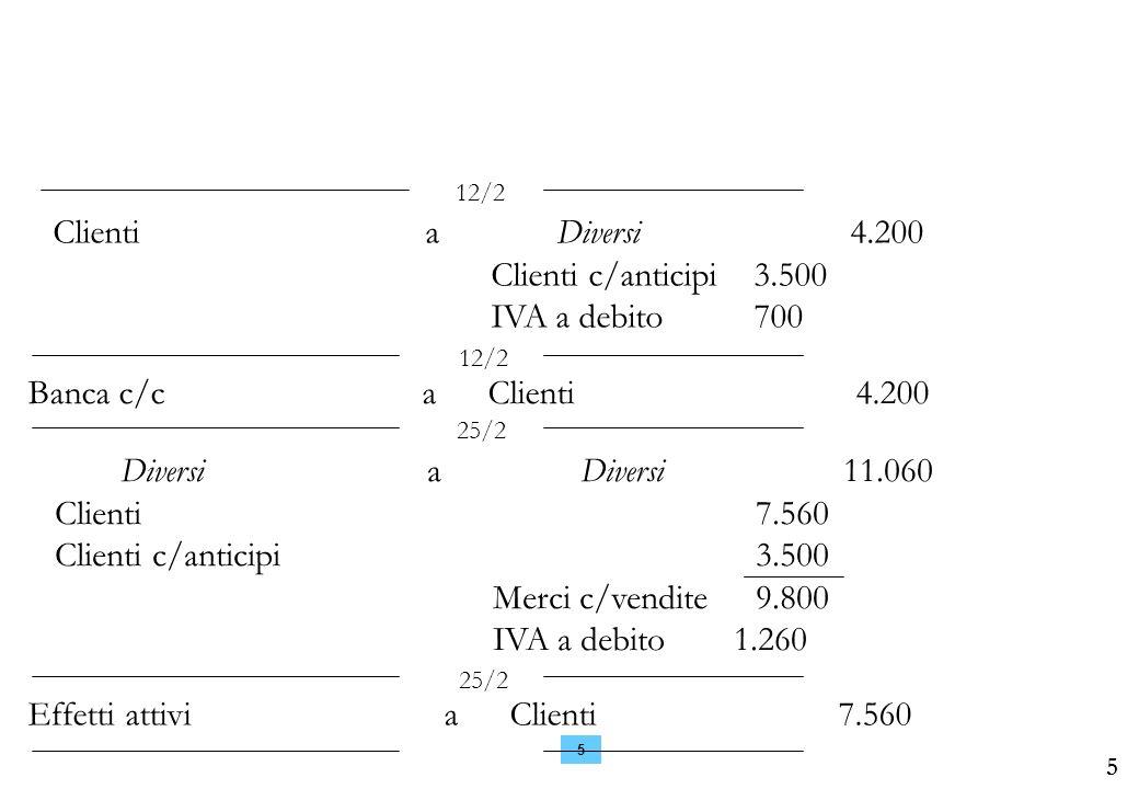 5 5 Clienti a Diversi 4.200 Clienti c/anticipi3.500 IVA a debito 700 12/2 Banca c/caClienti 4.200 12/2 Diversi a Diversi 11.060 Clienti7.560 Clienti c/anticipi 3.500 Merci c/vendite9.800 IVA a debito1.260 25/2 Effetti attiviaClienti 7.560 25/2
