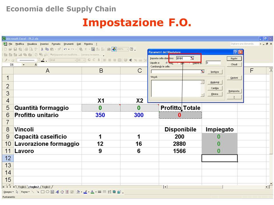 Impostazione F.O. Economia delle Supply Chain