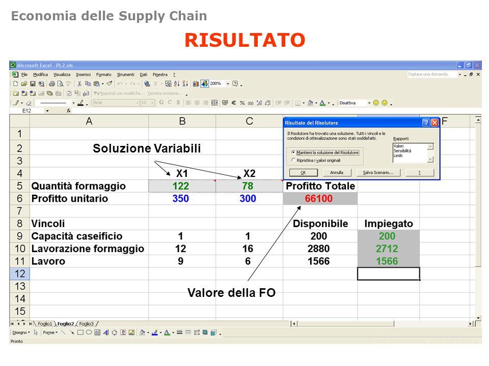 RISULTATO Soluzione Variabili Valore della FO Economia delle Supply Chain