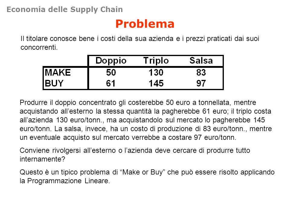 Problema Il titolare conosce bene i costi della sua azienda e i prezzi praticati dai suoi concorrenti. Produrre il doppio concentrato gli costerebbe 5