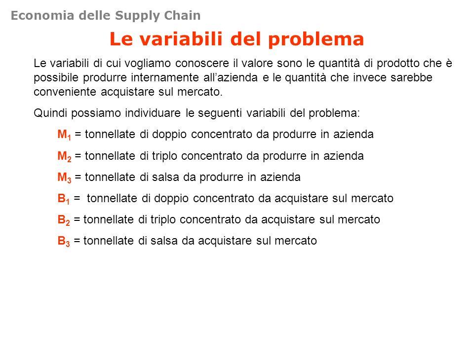 Le variabili del problema Le variabili di cui vogliamo conoscere il valore sono le quantità di prodotto che è possibile produrre internamente allazien