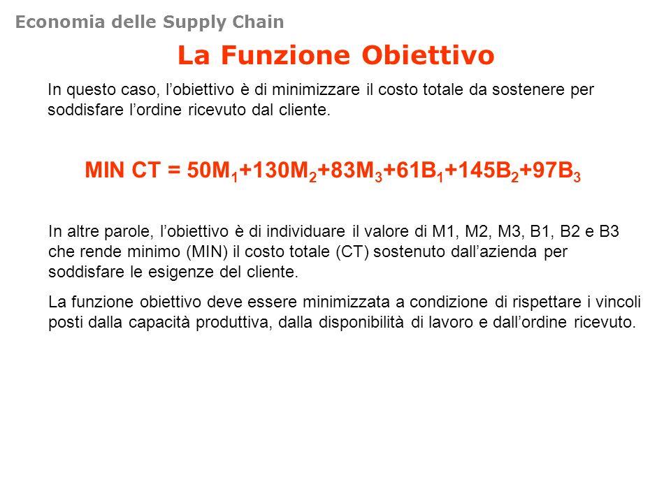 La Funzione Obiettivo In questo caso, lobiettivo è di minimizzare il costo totale da sostenere per soddisfare lordine ricevuto dal cliente. MIN CT = 5