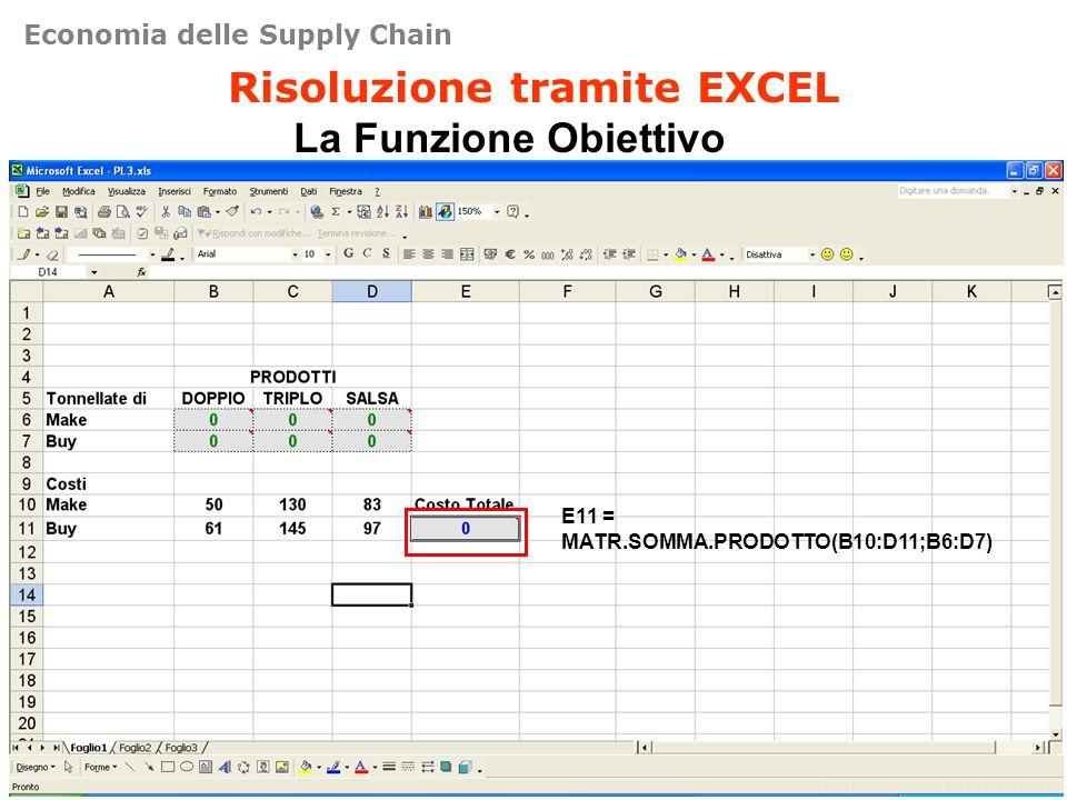 Risoluzione tramite EXCEL La Funzione Obiettivo E11 = MATR.SOMMA.PRODOTTO(B10:D11;B6:D7) Economia delle Supply Chain