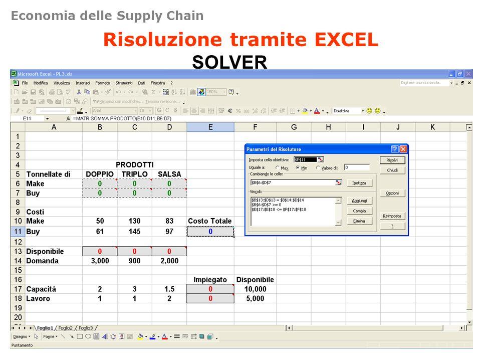 Risoluzione tramite EXCEL SOLVER Economia delle Supply Chain