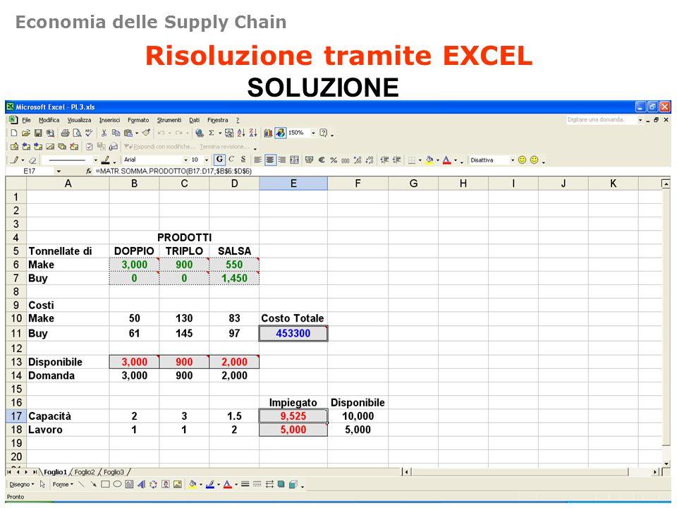 Risoluzione tramite EXCEL SOLUZIONE Economia delle Supply Chain