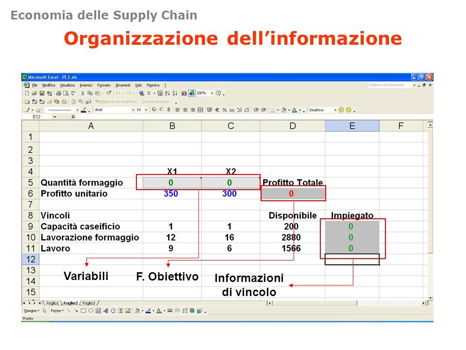 Organizzazione dellinformazione Variabili F. Obiettivo Informazioni di vincolo Economia delle Supply Chain