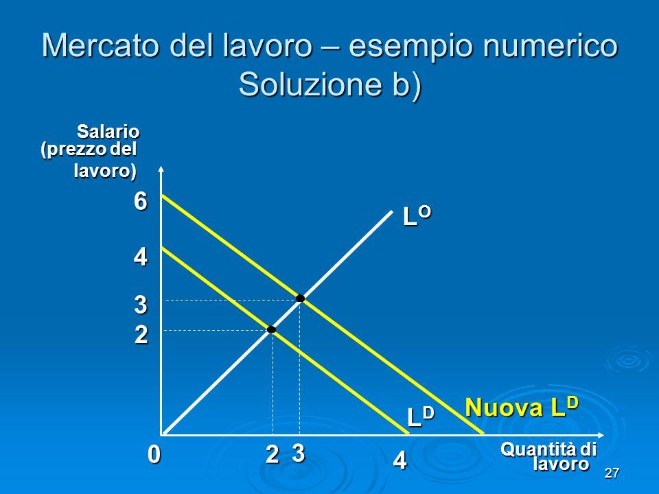 27 Mercato del lavoro – esempio numerico Soluzione b) 2 0 Quantità di 2 LOLOLOLO LDLDLDLDSalario (prezzo del lavoro) lavoro 4 4 Nuova L D 6 3 3