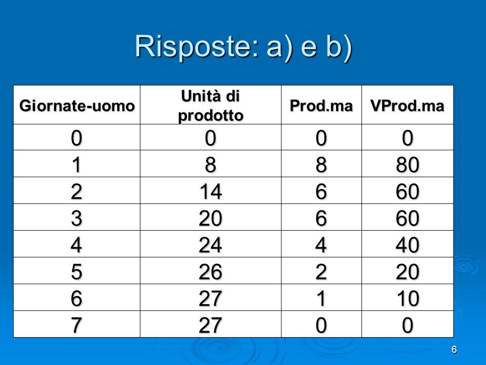6 Risposte: a) e b) Giornate-uomo Unità di prodottoProd.maVProd.ma 0000 18880 214660 320660 424440 526220 627110 72700