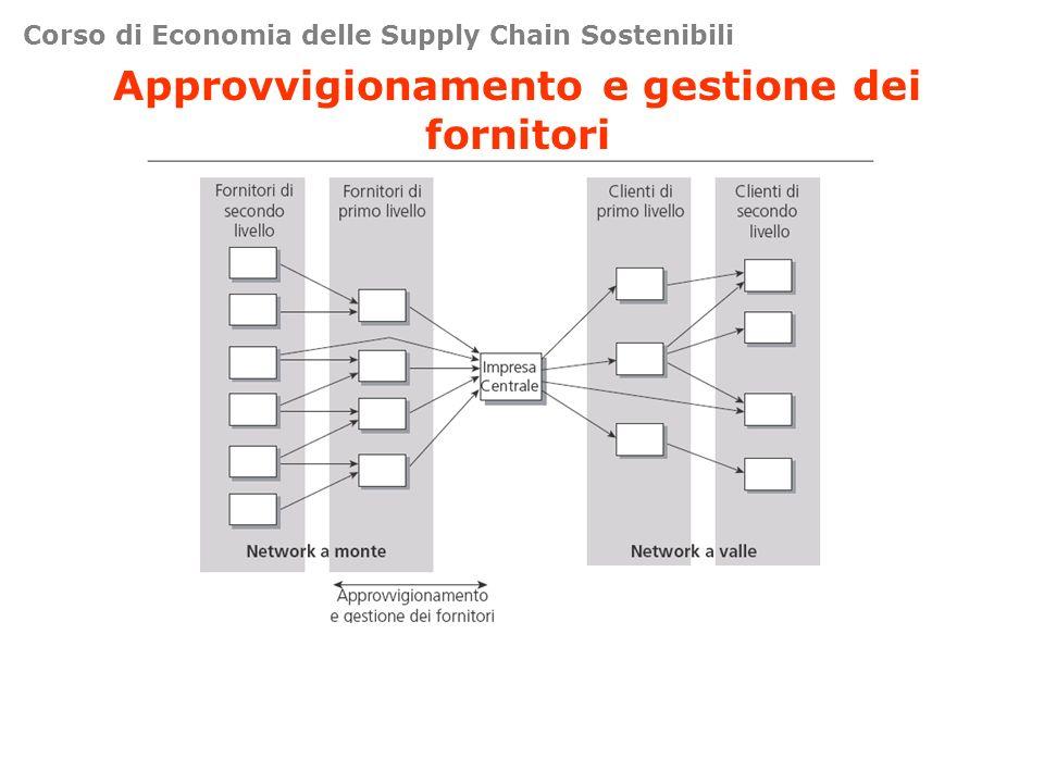 Corso di Economia delle Supply Chain Sostenibili Approvvigionamento e gestione dei fornitori