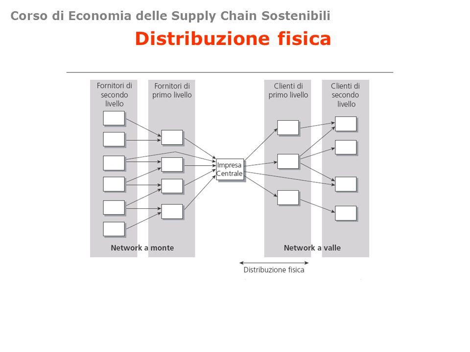 Corso di Economia delle Supply Chain Sostenibili Distribuzione fisica