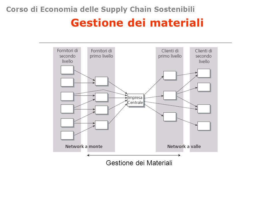 Corso di Economia delle Supply Chain Sostenibili Gestione dei materiali Gestione dei Materiali