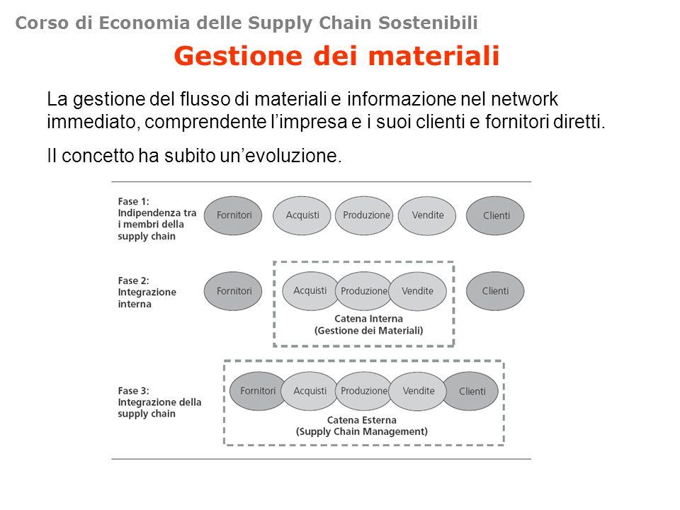 Corso di Economia delle Supply Chain Sostenibili Gestione dei materiali La gestione del flusso di materiali e informazione nel network immediato, comprendente limpresa e i suoi clienti e fornitori diretti.